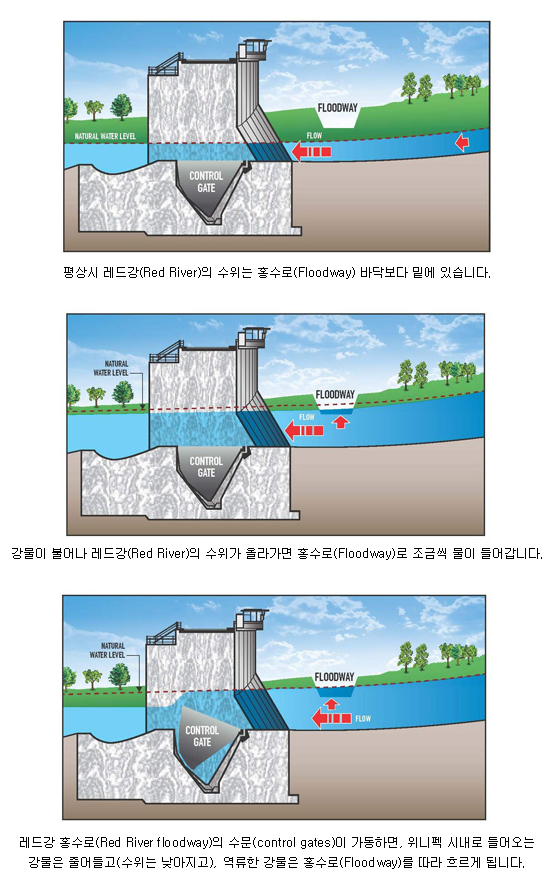 RedRiver_Floodway_Gates.png